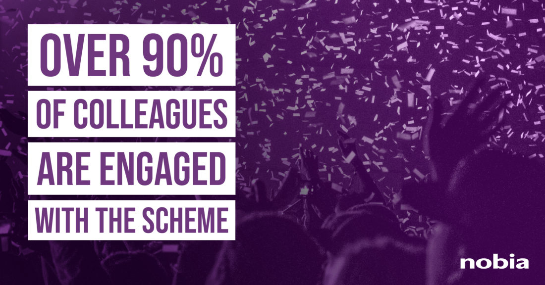 Graphic saying 'Over 90% of colleagues are engaged with the scheme'
